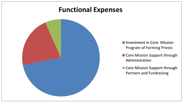 Functional Expenses Pie Chart